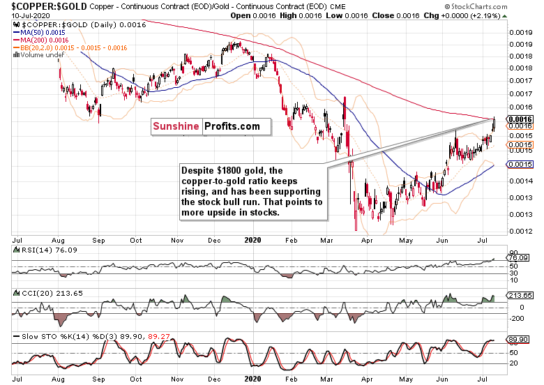 Copper / Gold Daily Chart