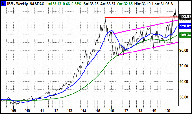 IBB Weekly Chart