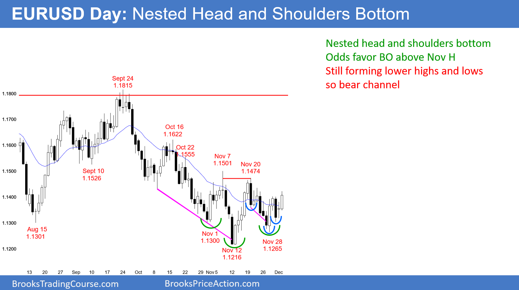 EURUSD Forex Nested Head And Shoulders