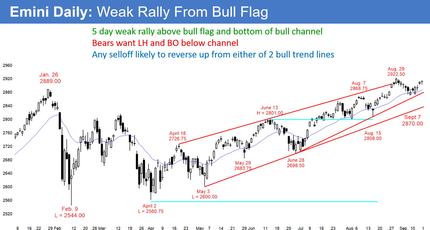 Emini Daily Weak Rally Form Bull Flag