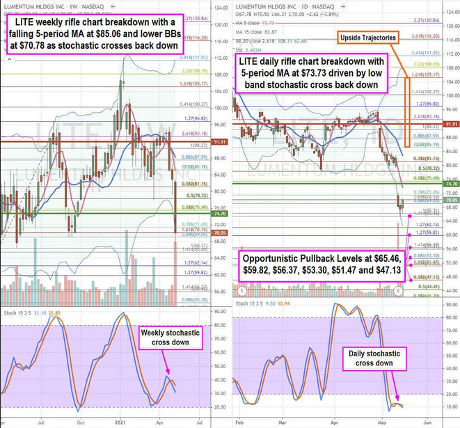 Lumentum Stock Chart