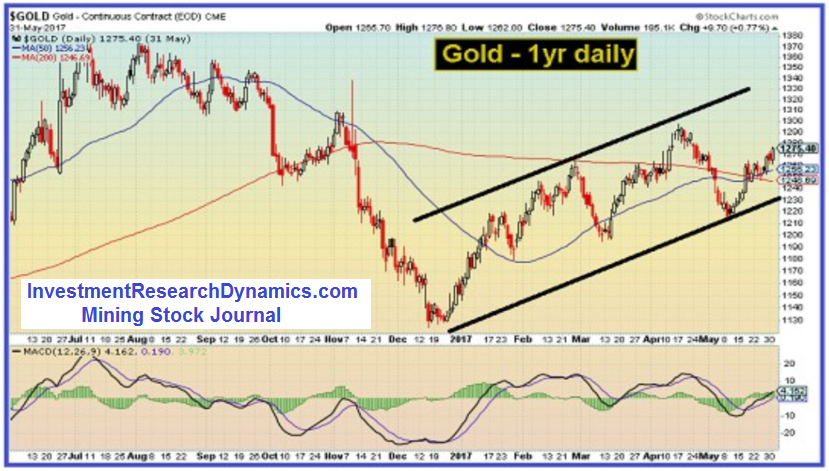 Gold 1-Year Daily Chart