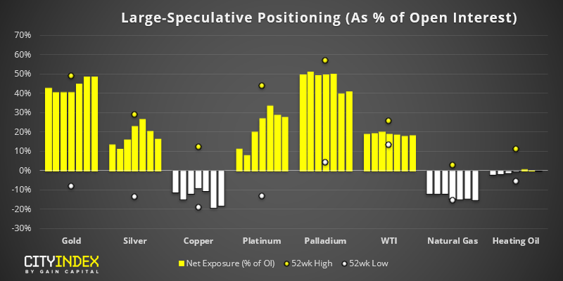 Large Speculative Positioning (As % Of Open Interest)