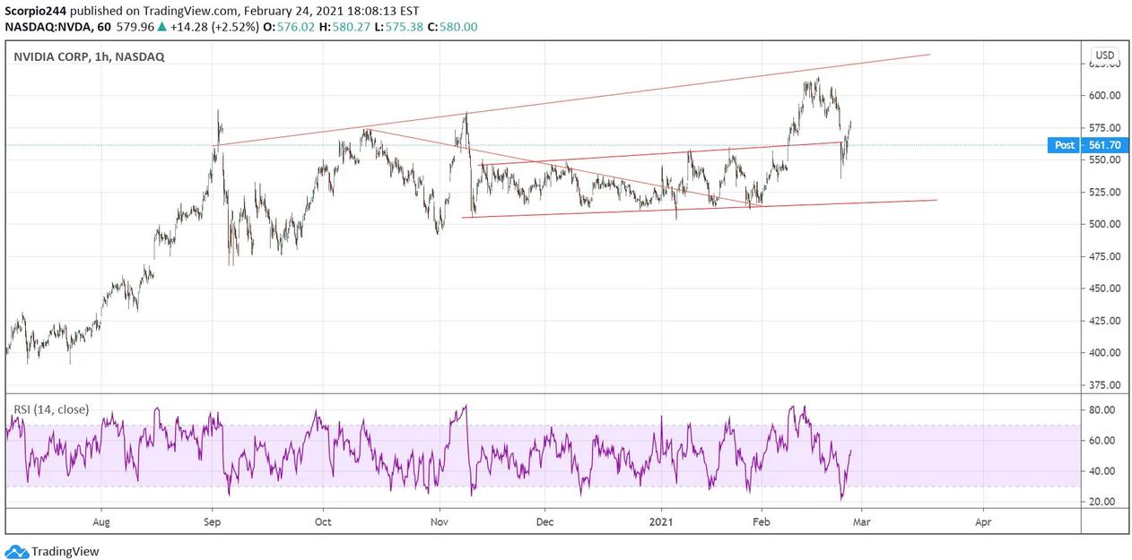 NVIDIA Corp 1-Hr Chart