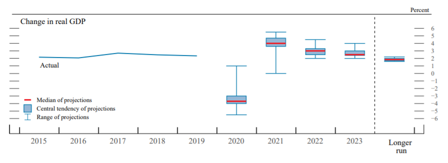 Fed GDP Projections as of 9/16/2020