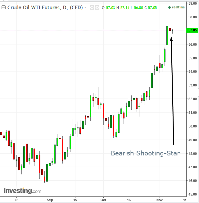 Daily Crude Oil