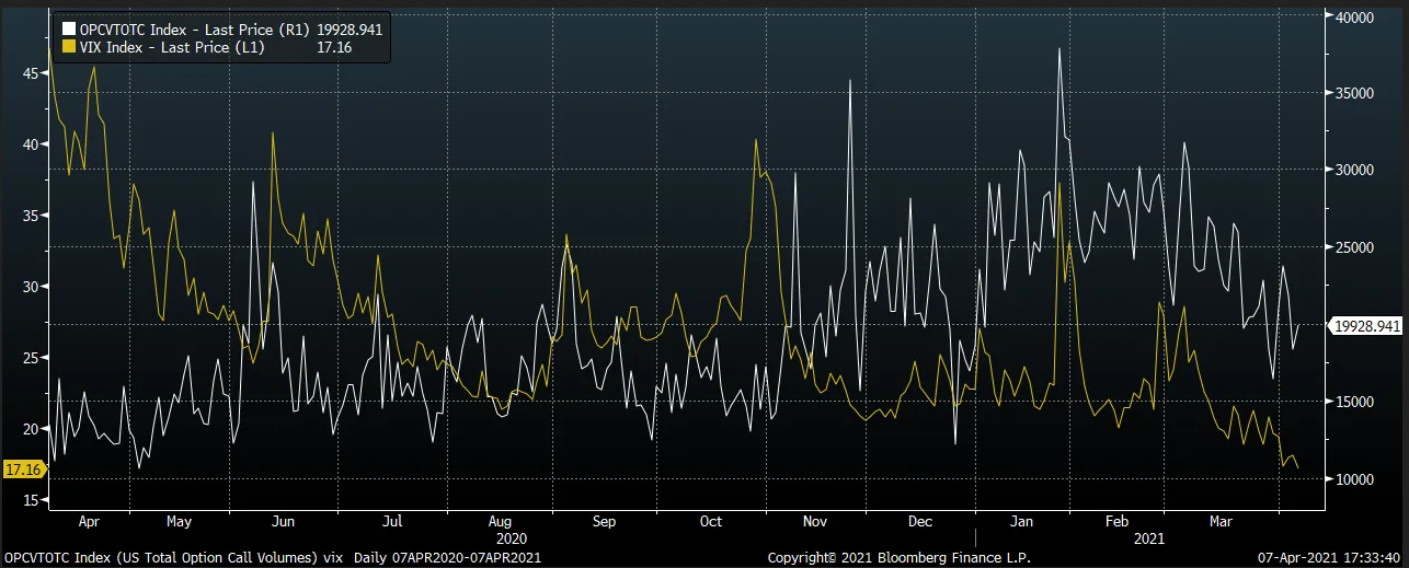 OPCVTOTC And VIX Index Chart