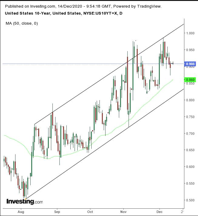 US Treasuries Daily