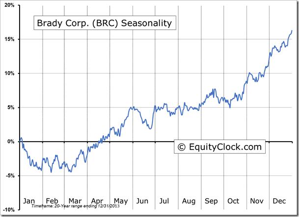 BRC Seasonal Chart