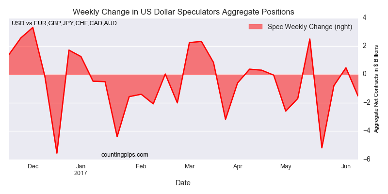 Weekly Change In US Dollar
