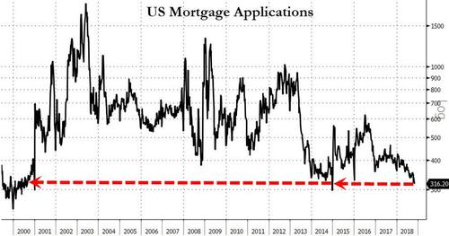 US Mortgage Applications Are Slowing