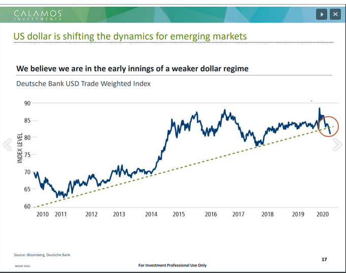 US Dollar Trendline Chart