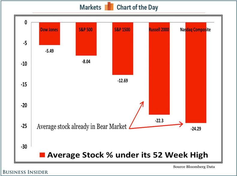 Average Stock % Under 52 Week High