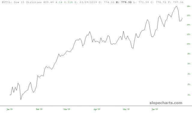 Dow 15 Utilities 16%