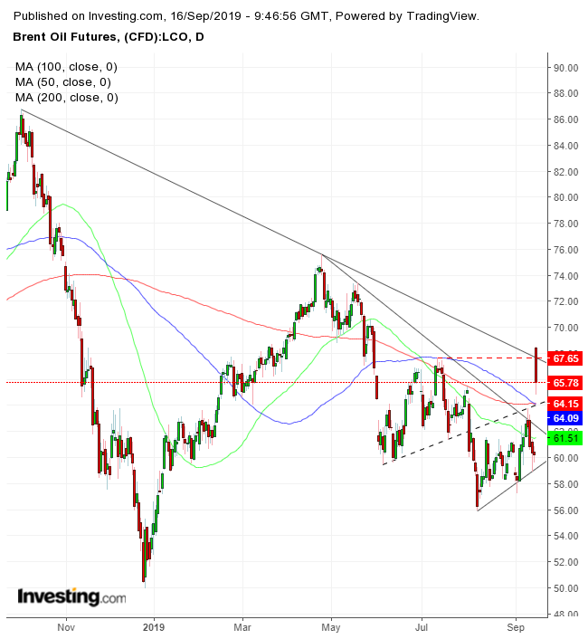 Brent Oil Futures Daily Chart