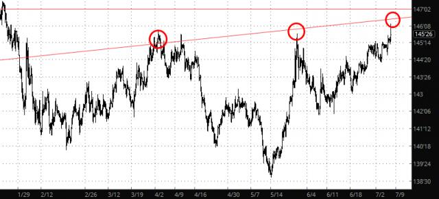 ZB Chart