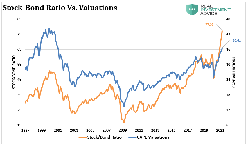 Stock-Bond Ratio Vs Valuations