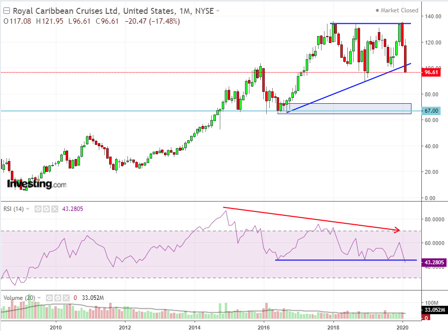 RCL Monthly