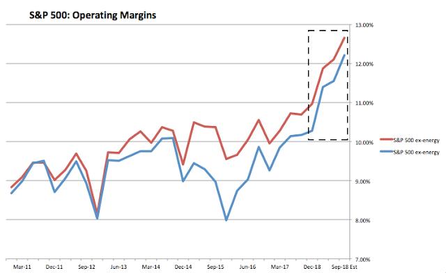 SPX Operating Margins ex-Energy