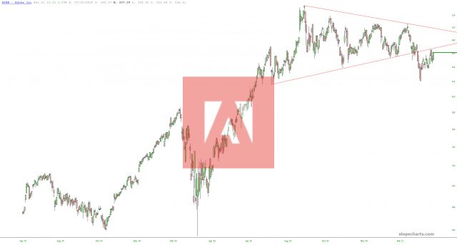 Adobe Systems Chart.