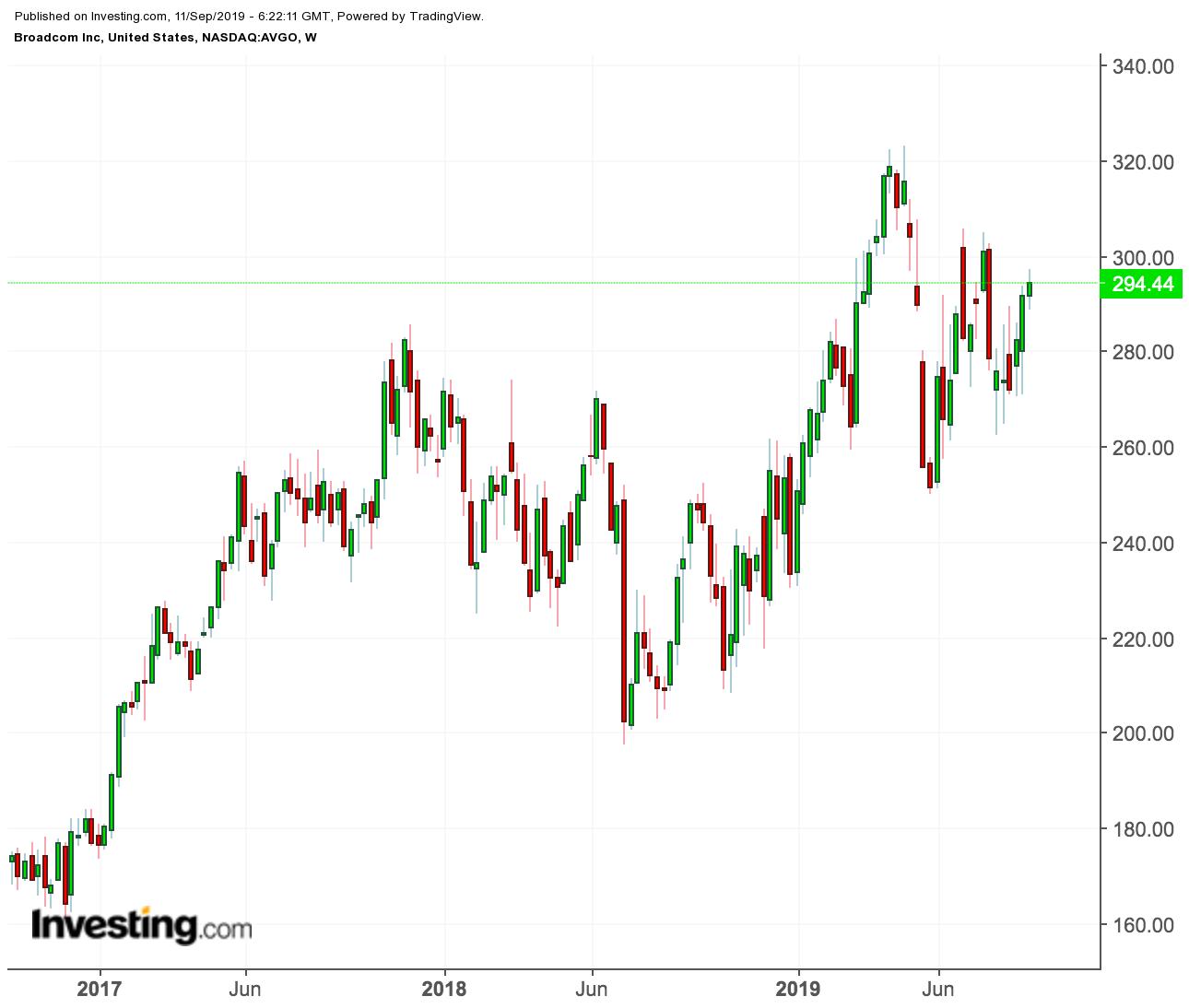 Broadcom price chart