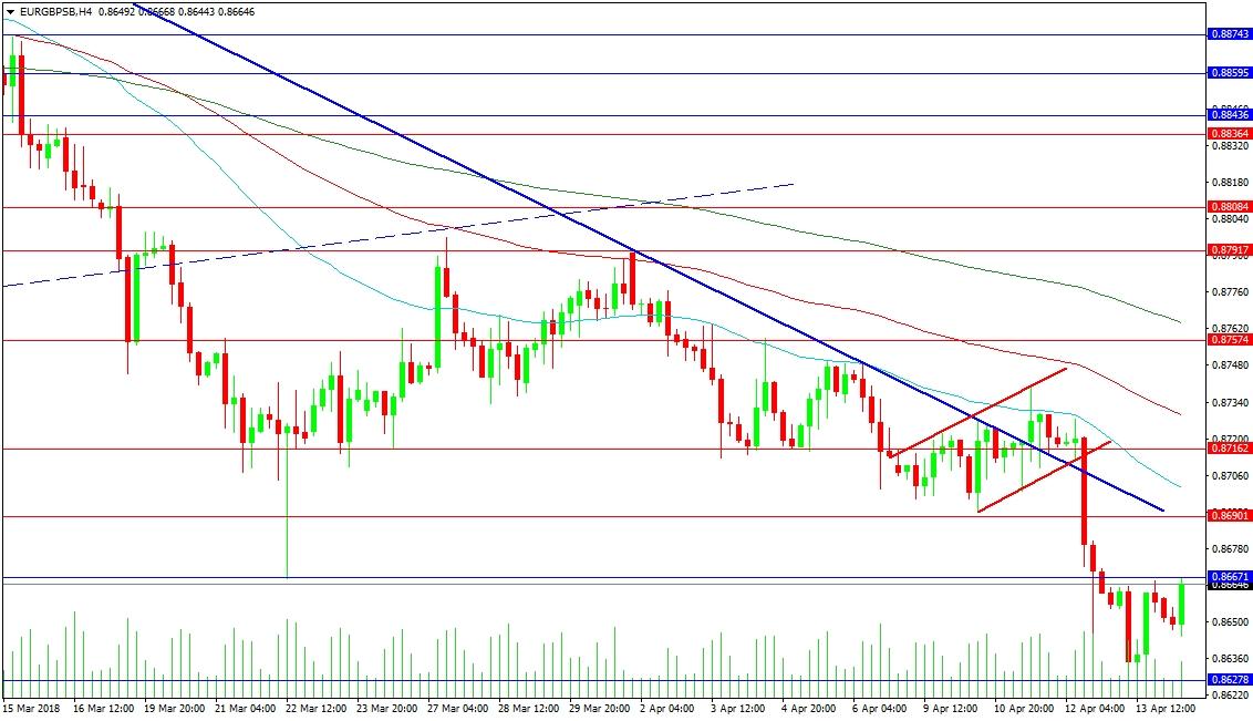 EUR/GBP 4-Hour Chart