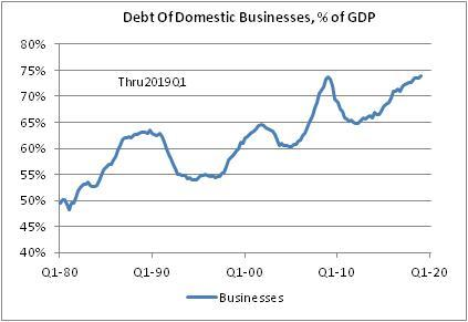 Debt Of Domestic Business % Of GDP