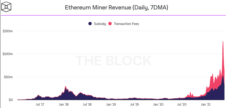 Ethereum Miner Revenue Daily Chart