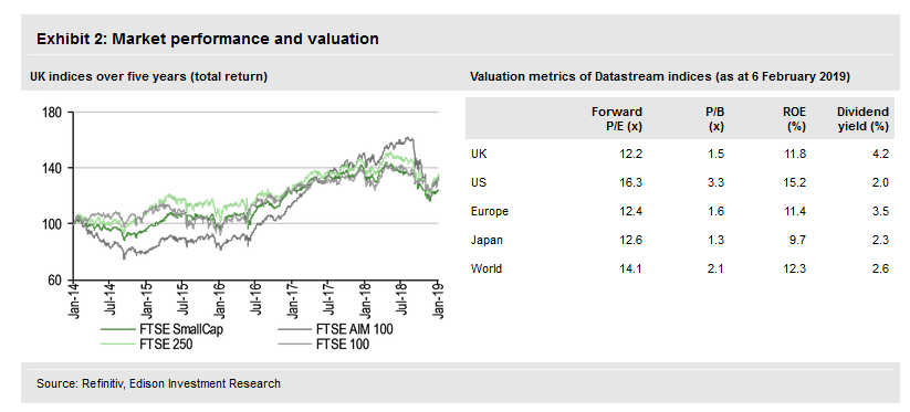 Market Performance And Valuation