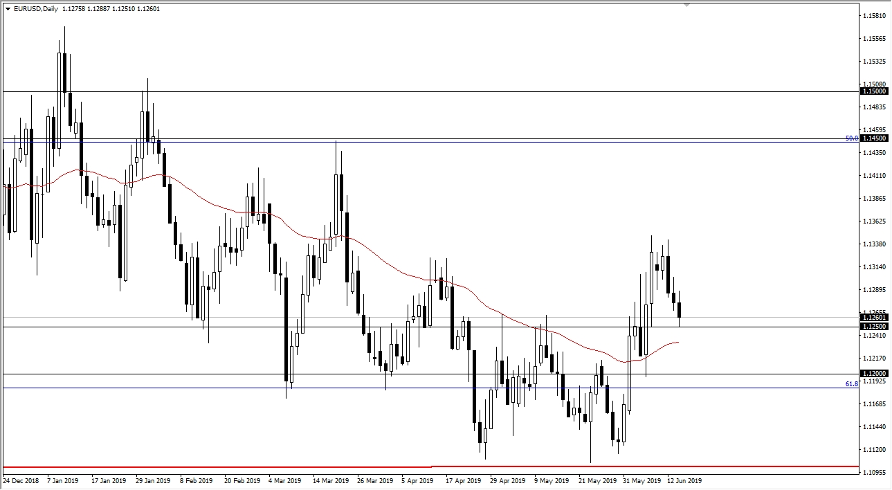 Euro Pulls Back To Major Support