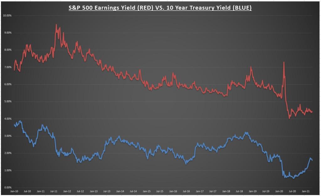 S&P 500 Earnings Yield Vs 10 Treasury Yield