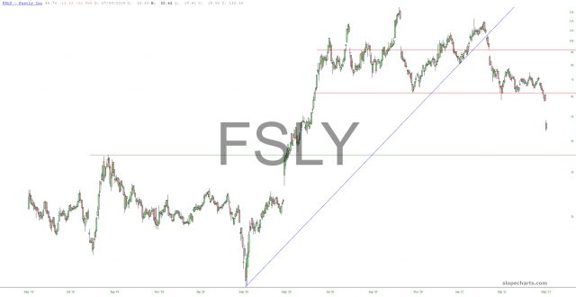 Fastly Chart.