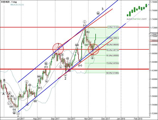 EUR/NZD 1 Day Chart