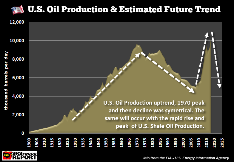 US Oil Production Will Collapse Just As Quickly As It Increased thumbnail