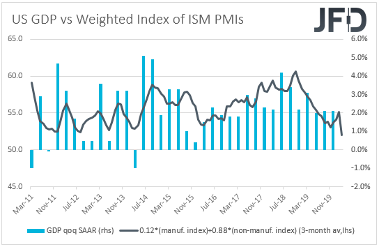 US GDP vs 3-month rolling average of ISM composite