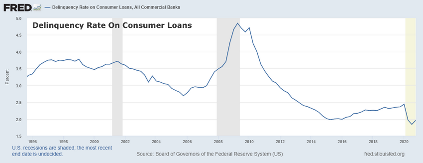 Delinquency Rates On Consumer Loans