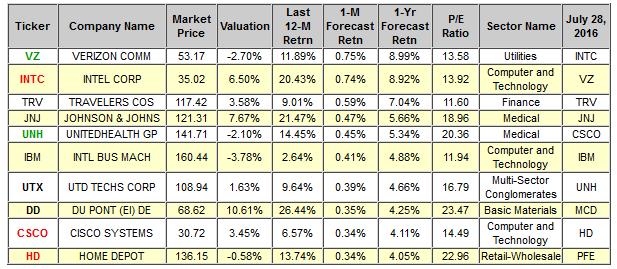 Top Dow Stocks