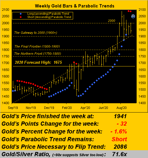Weekly Gold Bars