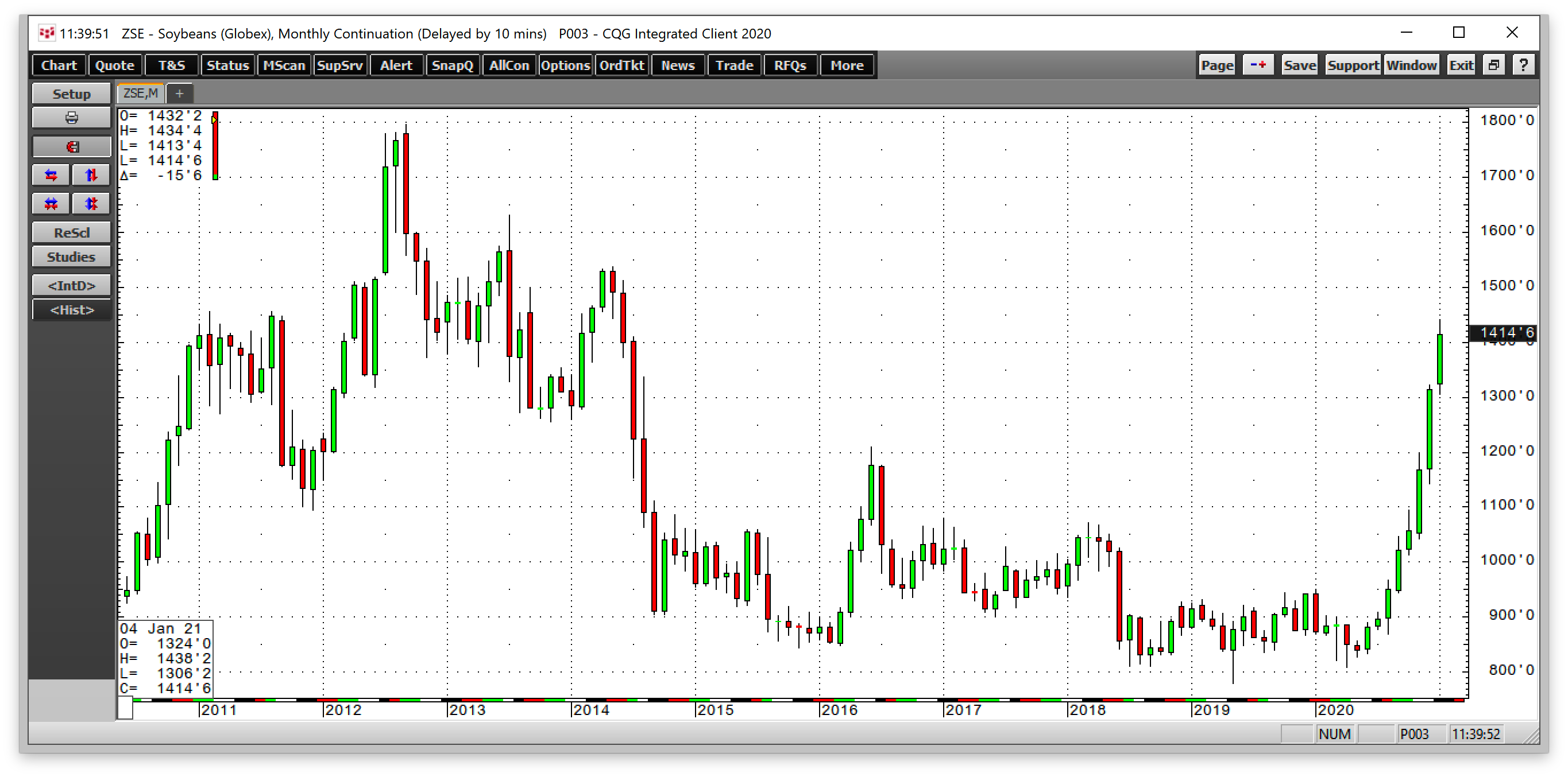 Soybeans Monthly 2011-2021