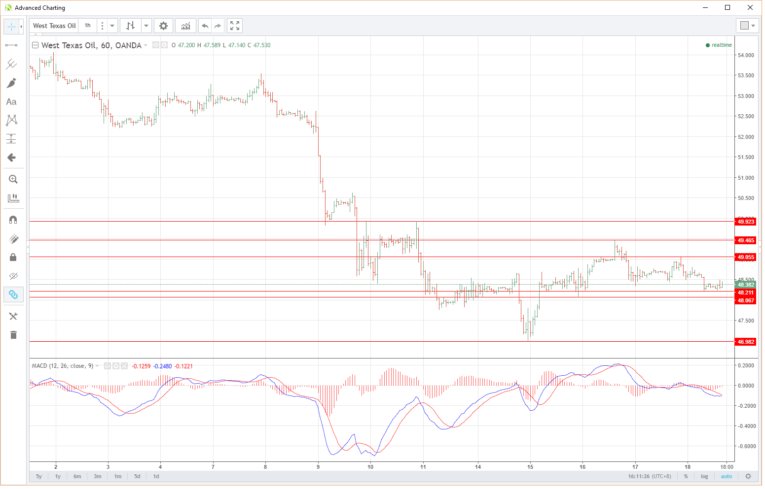 WTI Hourly Chart
