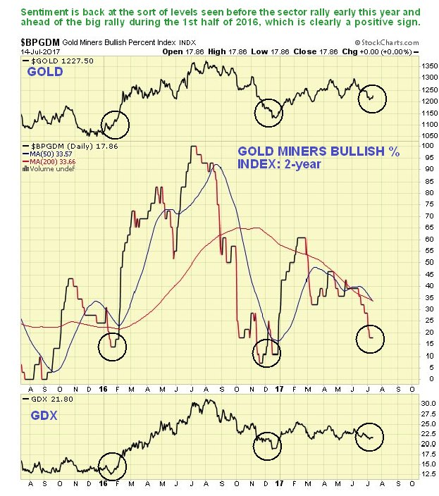 Gold Miners Bullish% Index 2 Year Chart