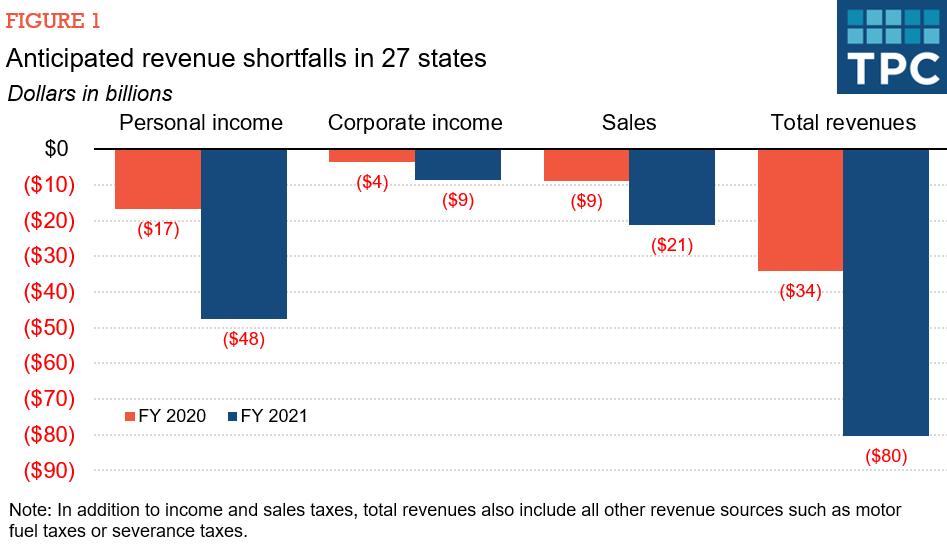 Anticipated Revenue Shortfalls In 27 States