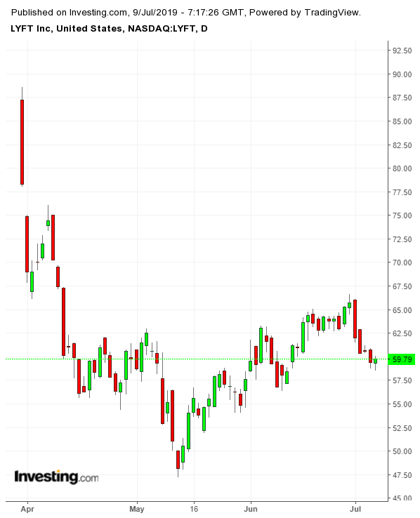 LYFT Daily since IPO