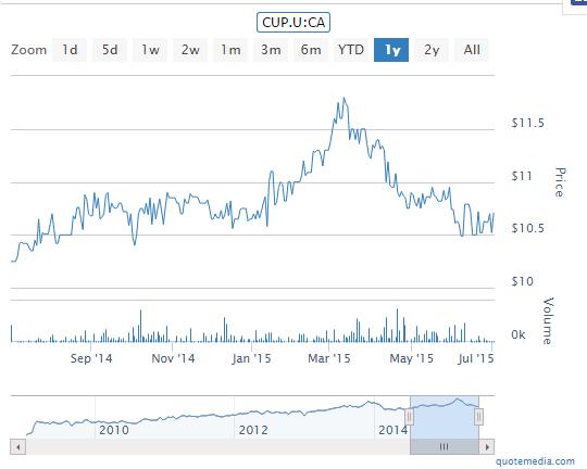 CUP-U Chart
