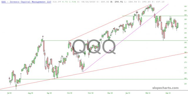 QQQ Daily Chart