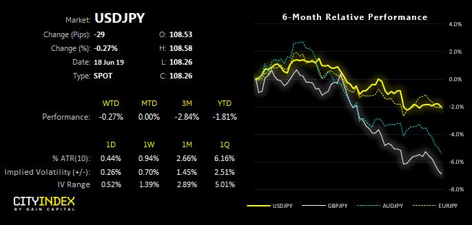 USDJPY 6 Month Relative Performance