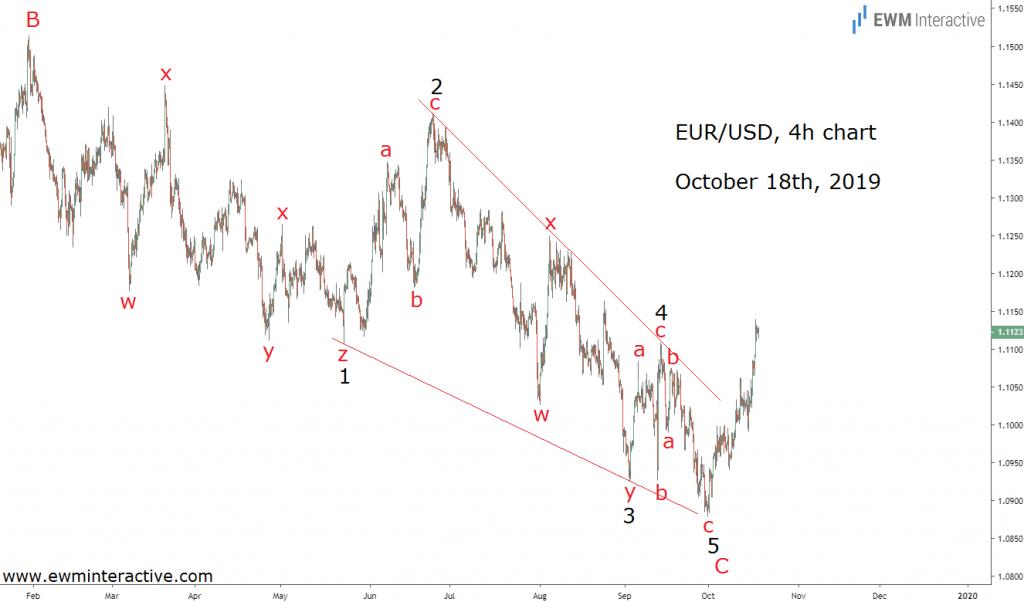 EURUSD Chart Oct 18th, 2019