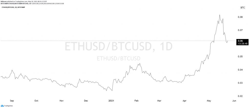 ETHUSD-BTCUSD Daily Chart