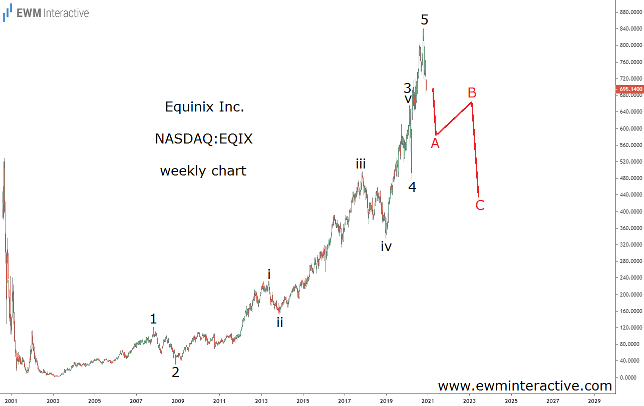 Equinix Stock Weekly Chart