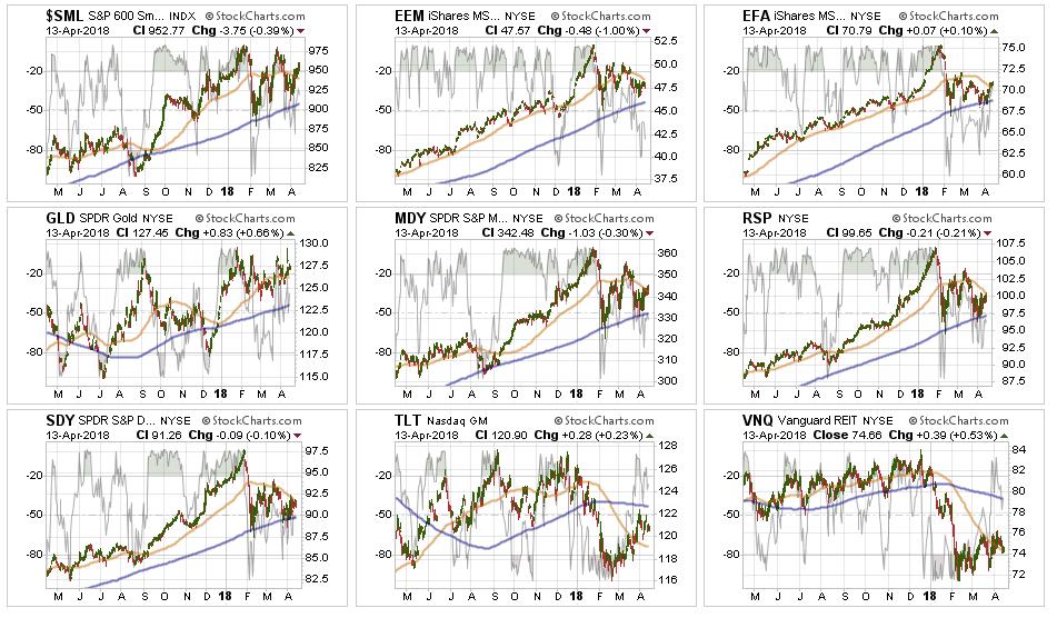 Broader Market Performance